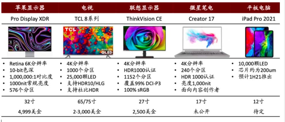 MiniLED,MicroLED,LCD,OLED最全供应链梳理  第13张