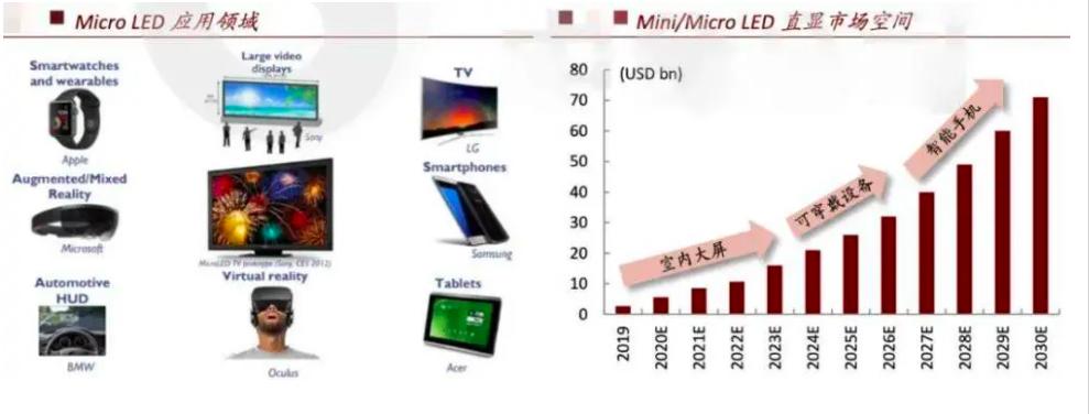 MiniLED,MicroLED,LCD,OLED最全供应链梳理  第15张