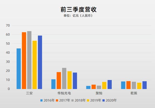 87家LED行业A股上市公司2020三季报盘点  第2张