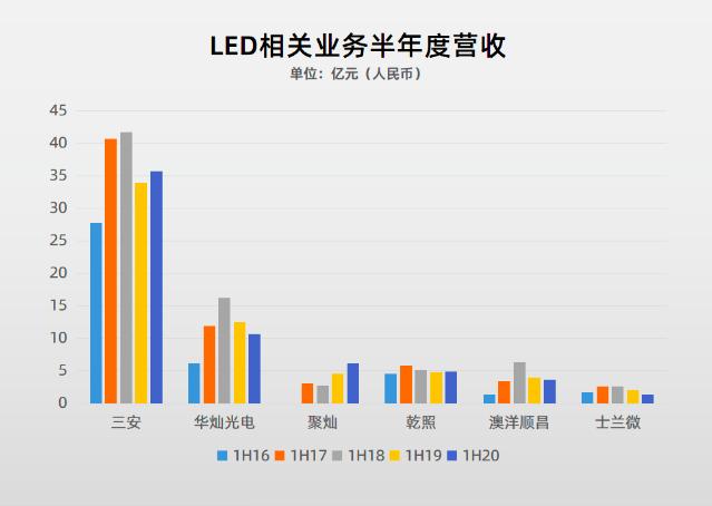 87家LED行业A股上市公司2020三季报盘点  第3张