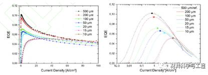 综述:氮化镓基MicroLED显示技术研究进展  第3张