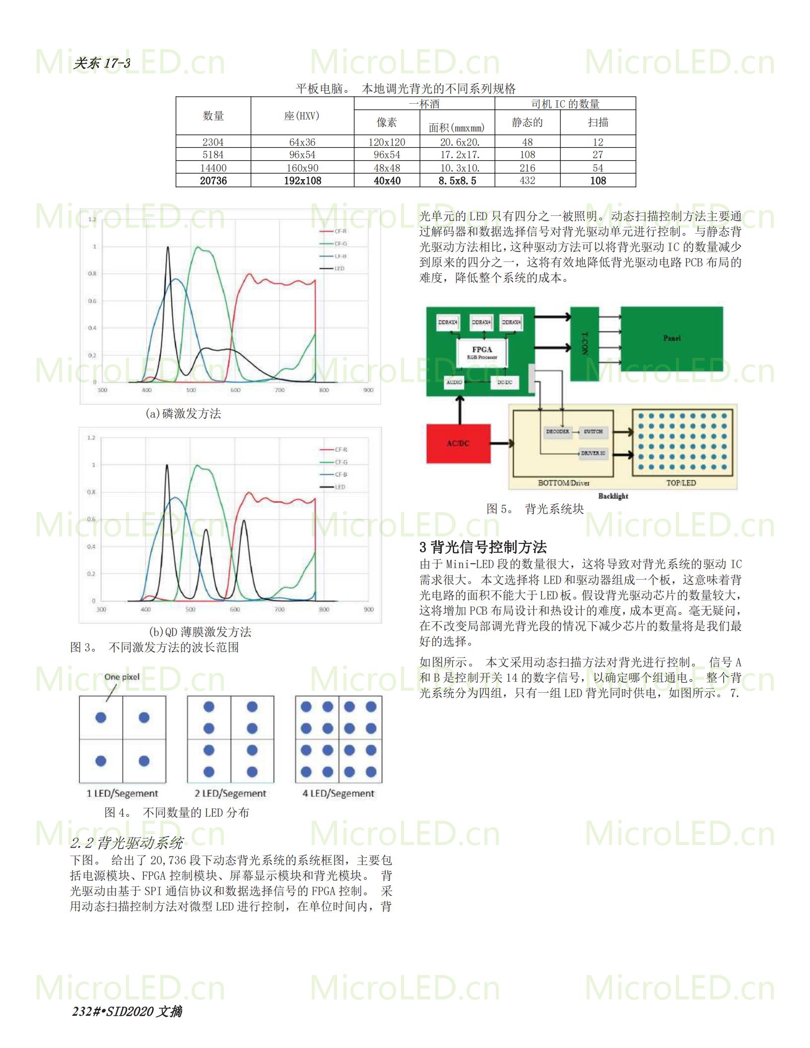一种新颖的像素级局部调光背光系统,用于 HDR 显示 基于MiniLED  第2张