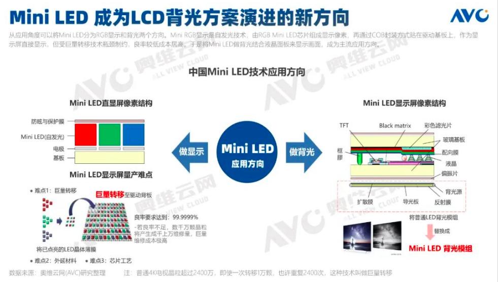 2021年中国Mini LED彩电规模预计突破25万台  第1张