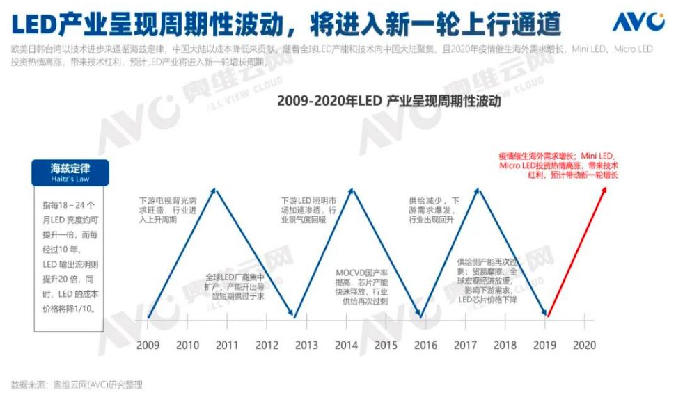 2021年中国Mini LED彩电规模预计突破25万台  第4张