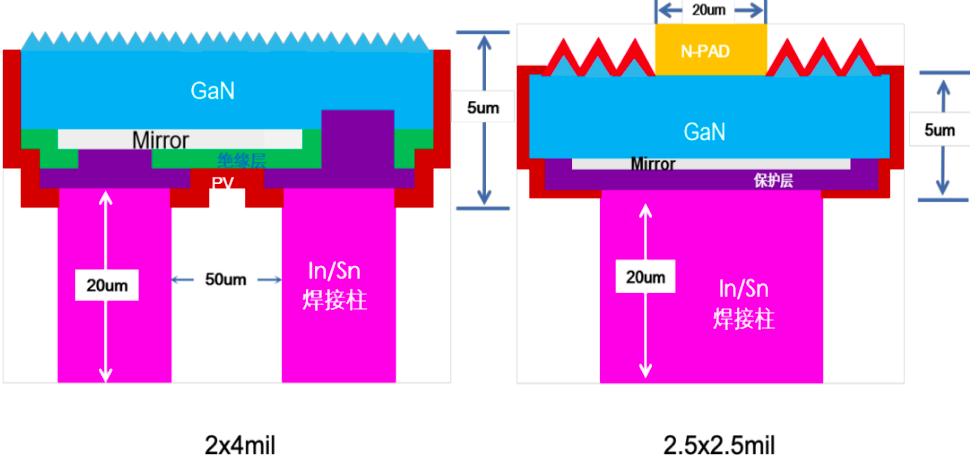 全垂直结构Mini LED RGB显示方案的三大关键词  第7张
