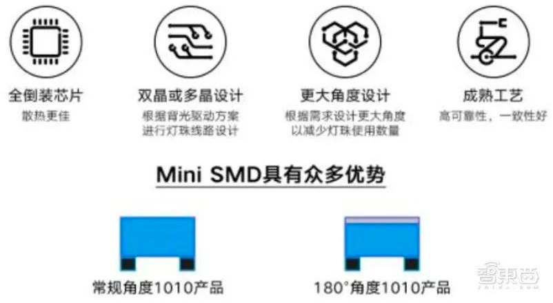揭秘Mini LED,国产面板弯道超车最佳方案  第9张