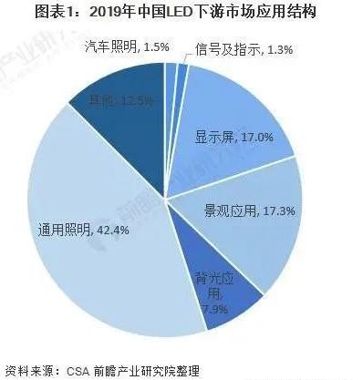 2021年中国LED产业市场现状及发展前景分析  第1张
