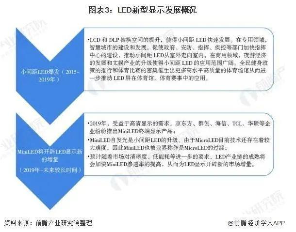 2021年中国LED产业市场现状及发展前景分析  第3张