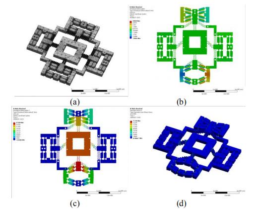 并联和解耦XY柔性定位平台,用于MicroLED面板修复  第1张