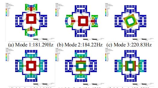 并联和解耦XY柔性定位平台,用于MicroLED面板修复  第2张
