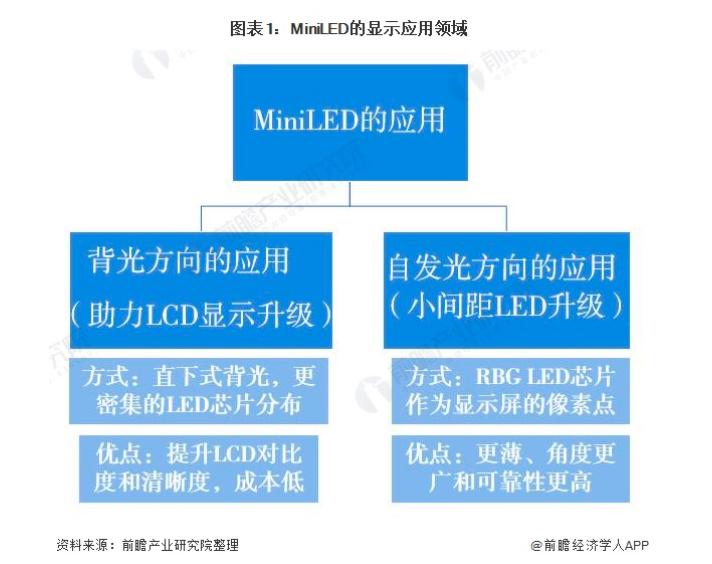 2021年中国MiniLED行业市场分析  第1张