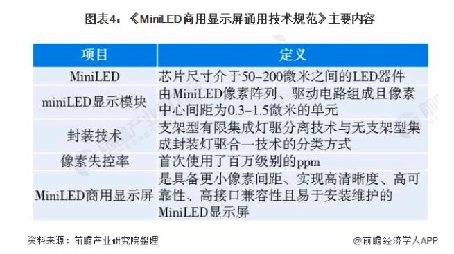 2021年中国MiniLED行业市场分析  第4张