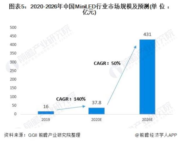 2021年中国MiniLED行业市场分析  第5张