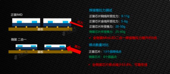 中麒光电新型分立器件—全倒装MiniLED二合一系列