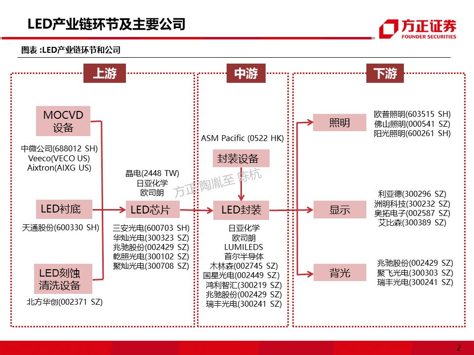 Micro/MiniLED产业应用机遇展望  第2张