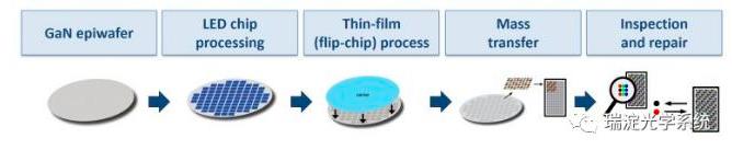 如何应对MicroLED在生产和质量检测方面的挑战  第2张
