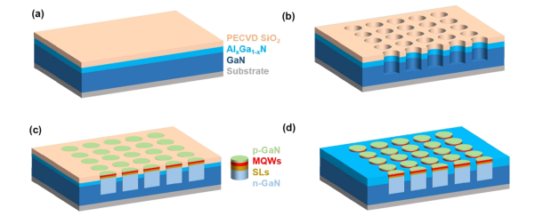 采用直接外延方法实现单片芯片集成一个HEMT和高调制带宽的单个MicroLED  第5张