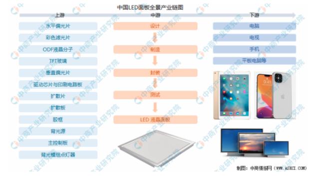 2021年中国LED面板行业产业链全景图上中下游市场及企业剖析