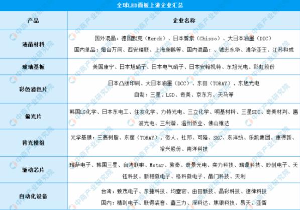 2021年中国LED面板行业产业链全景图上中下游市场及企业剖析  第5张