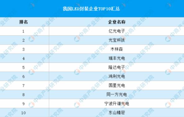 2021年中国LED面板行业产业链全景图上中下游市场及企业剖析  第7张