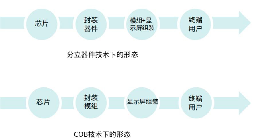 Mini/MicroLED显示新世界已来临,产业链有哪些变化?  第1张