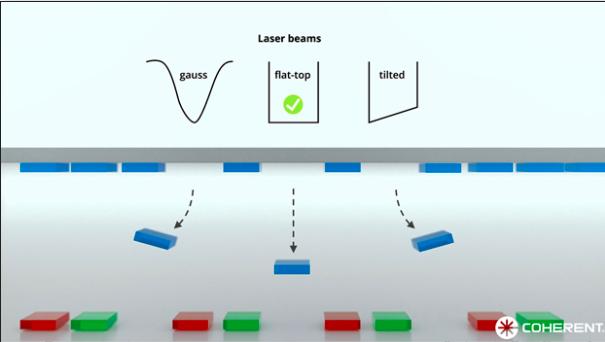用于MicroLED显示屏生产的激光工艺  第5张