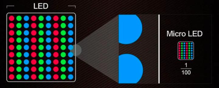 MiniLED和MicroLED以及LCD,LED,OLED的区别  第9张