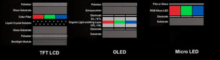 MiniLED和MicroLED以及LCD,LED,OLED的区别  第11张