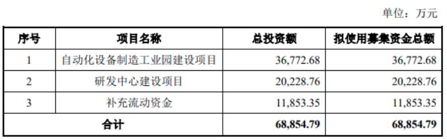 投资4.2亿元,小米入股的这家公司拟加码Mini/MicroLED设备  第1张