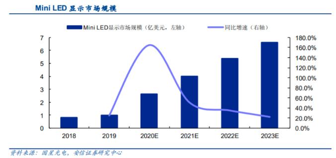 5年内渗透率将超20%!Mini LED站上新风口  第1张