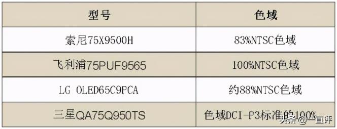 四款高端电视PK:MiniLED当道,高品质影音新选择  第4张