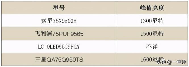 四款高端电视PK:MiniLED当道,高品质影音新选择  第5张