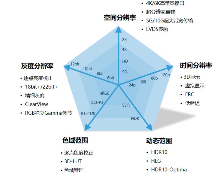 诺瓦科技:五大维度提升显示技术,助力MiniLED/MicroLED升级  第5张