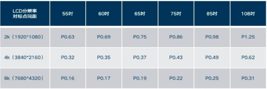 逐鹿MiniLED/MicroLED,从利亚德,华星,洲明,京东方看产业的合纵连横  第4张
