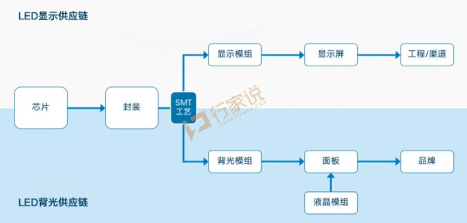 逐鹿MiniLED/MicroLED,从利亚德,华星,洲明,京东方看产业的合纵连横  第6张