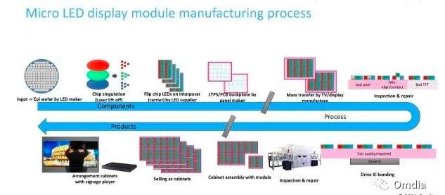 MicroLED显示器商业化样机汇总及生产制造难点  第2张