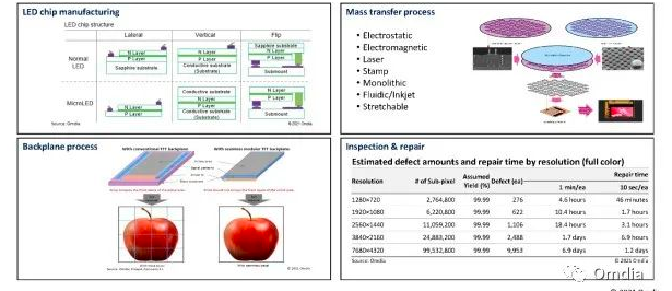 MicroLED显示器商业化样机汇总及生产制造难点  第3张