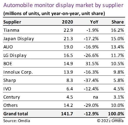 车用显示市场:2020年回顾和2021年展望  第2张