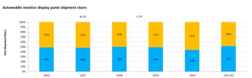 车用显示市场:2020年回顾和2021年展望  第3张