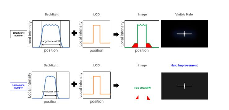 miniled局部调光背光实现高动态对比8K显示  第2张