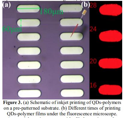 用于全彩MicroLED的喷墨打印量子点光聚合物显示  第2张
