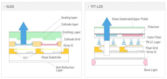 MiniLED与OLED的区别