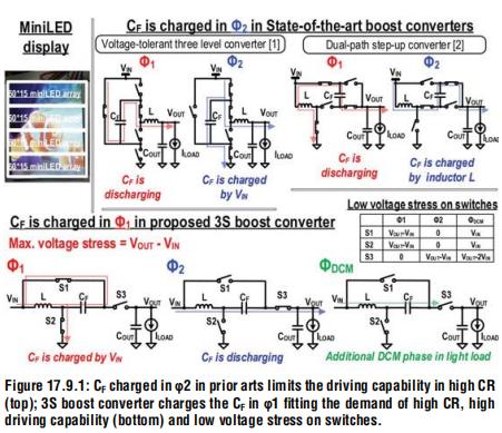 MiniLED-高转换率和97.4%的峰值效率开关,具有占空比相关充电拓扑的Boost转换器 ,1.2A高驱动电流,电感DC降低20%