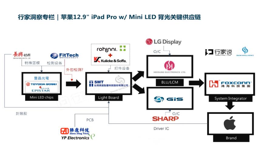 苹果发布MiniLED对产业链的影响