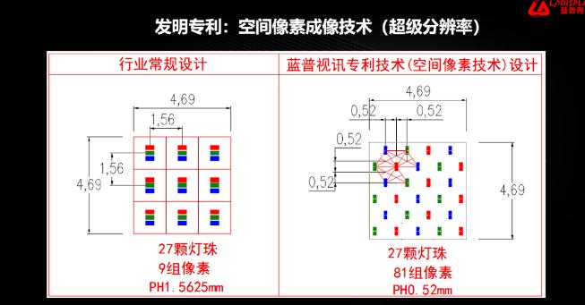 蓝普视讯:积极布局倒装COB技术,推动MiniLED/MicroLED发展  第2张