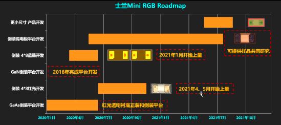 士兰揭晓:MiniLED显示芯片关键技术及上量计划  第2张