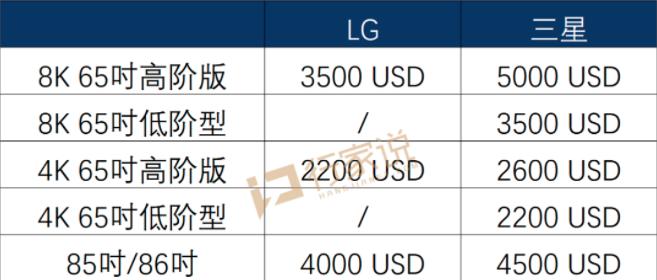 比三星便宜!LG MiniLED电视或将6月上市  第2张