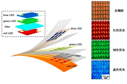 清华大学成功开发叠层RGB Micro LED全色阵列  第2张