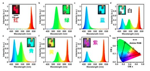 清华大学成功开发叠层RGB Micro LED全色阵列  第3张