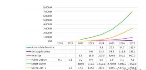2025年MicroLED市场销售额将达70亿美元